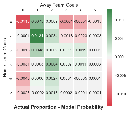Predicting Football Results With Statistical Modelling: Dixon-Coles