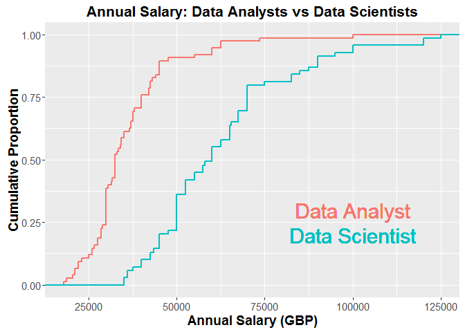 Data Scientist and Data Analyst Salary