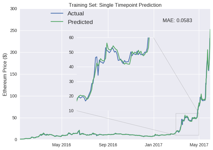 Predicting Cryptocurrency Prices With Deep Learning