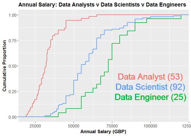 Data Scientist Data Analyst Data Engineer Salary