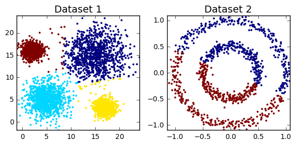 Clustering with Scikit with GIFs - dashee87 github io